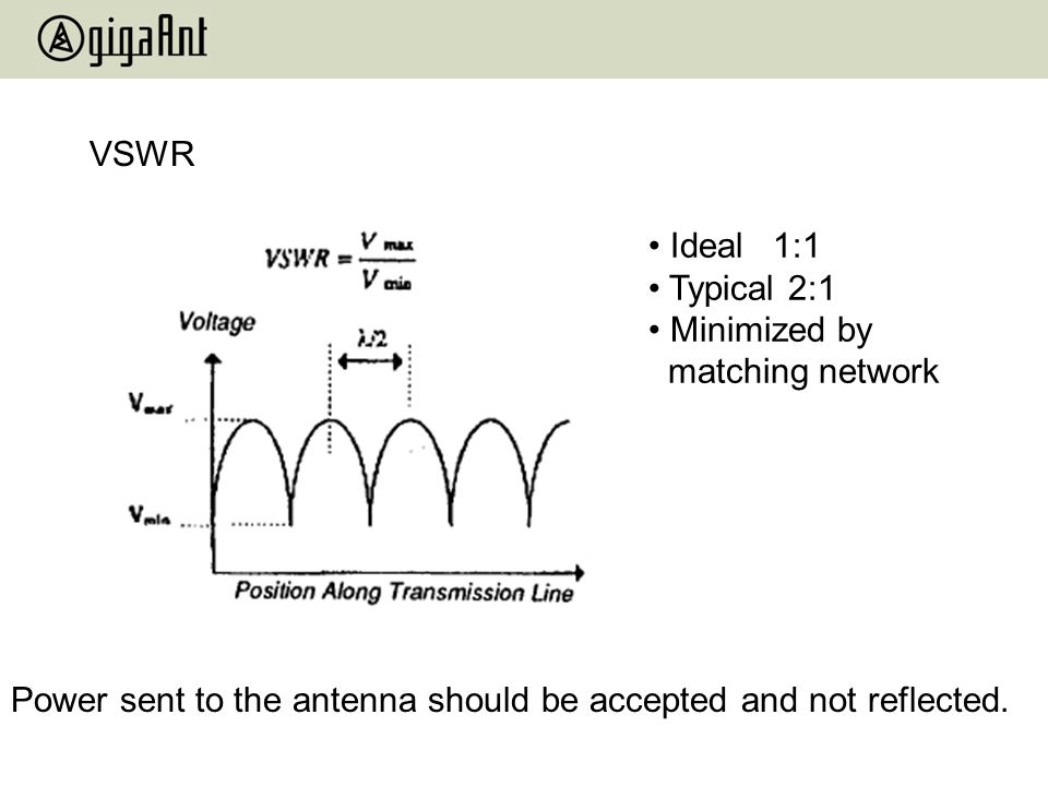 VSWR Ideal 1:1. Typical 2:1. Minimized by matching network.