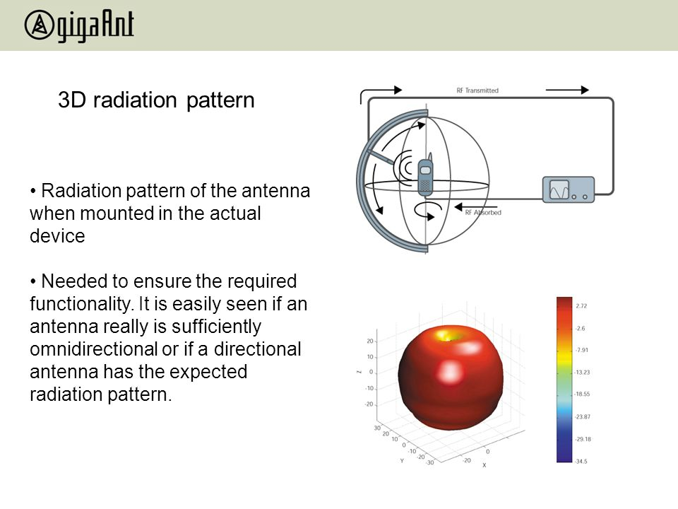 3D radiation pattern Radiation pattern of the antenna when mounted in the actual device.