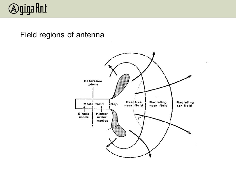 Field regions of antenna