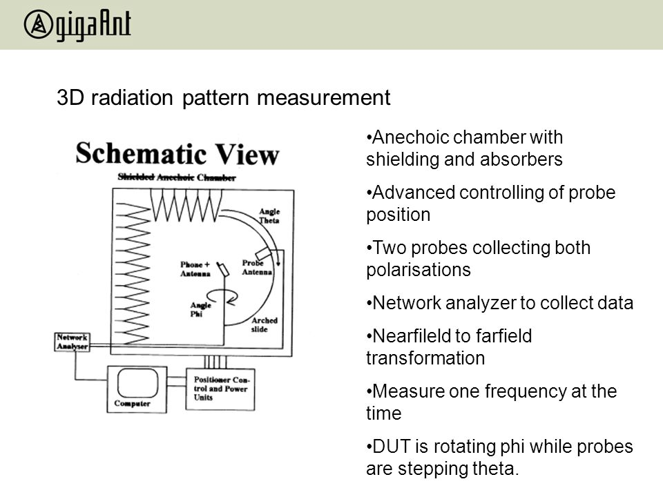 3D radiation pattern measurement
