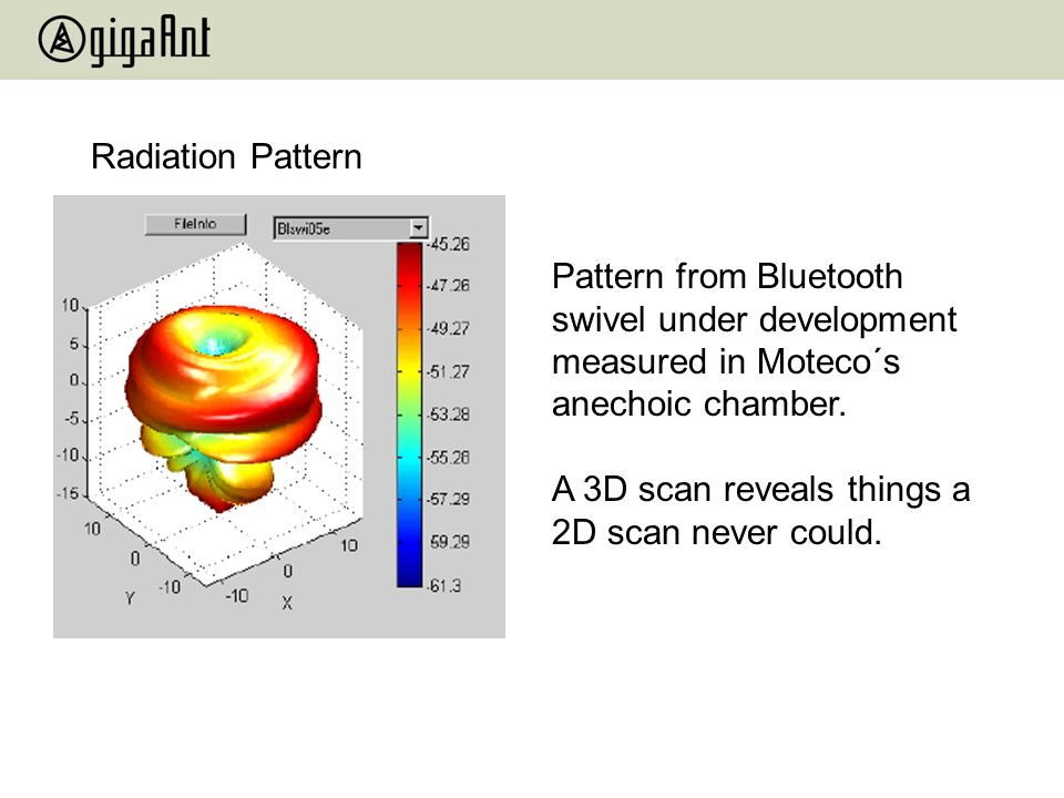 Radiation Pattern Pattern from Bluetooth swivel under development measured in Moteco´s anechoic chamber.