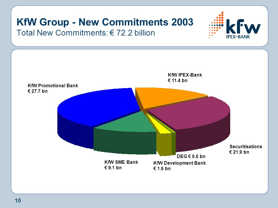 KfW Group - New Commitments 2003 Total New Commitments: € 72.2 billion