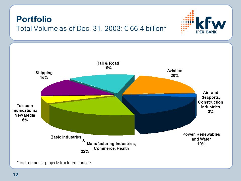 Portfolio Total Volume as of Dec. 31, 2003: € 66.4 billion*