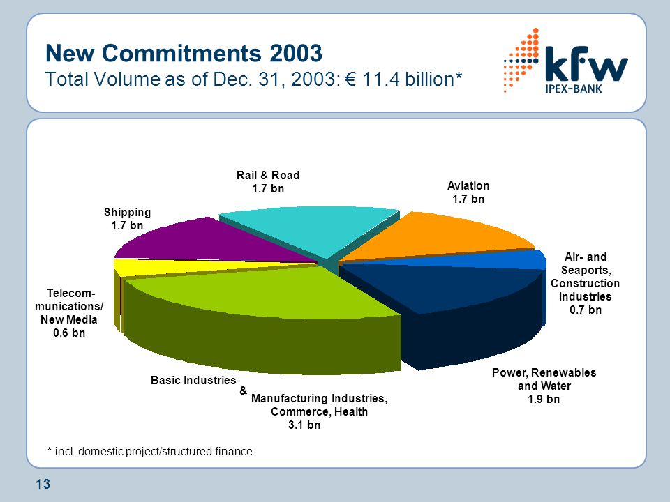 New Commitments 2003 Total Volume as of Dec. 31, 2003: € 11.4 billion*