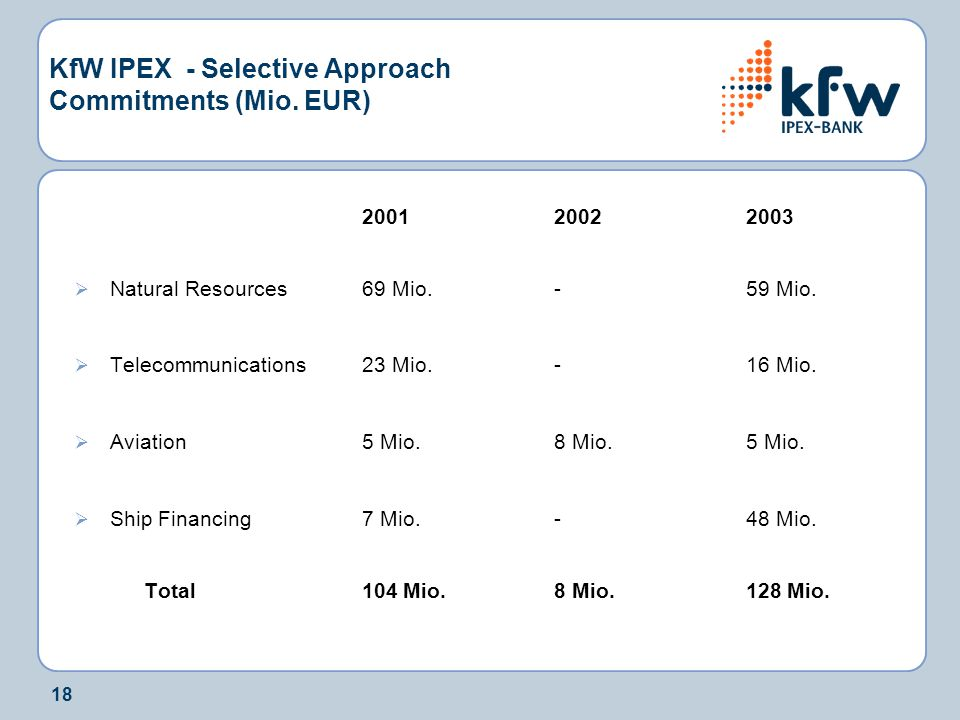 KfW IPEX - Selective Approach Commitments (Mio. EUR)