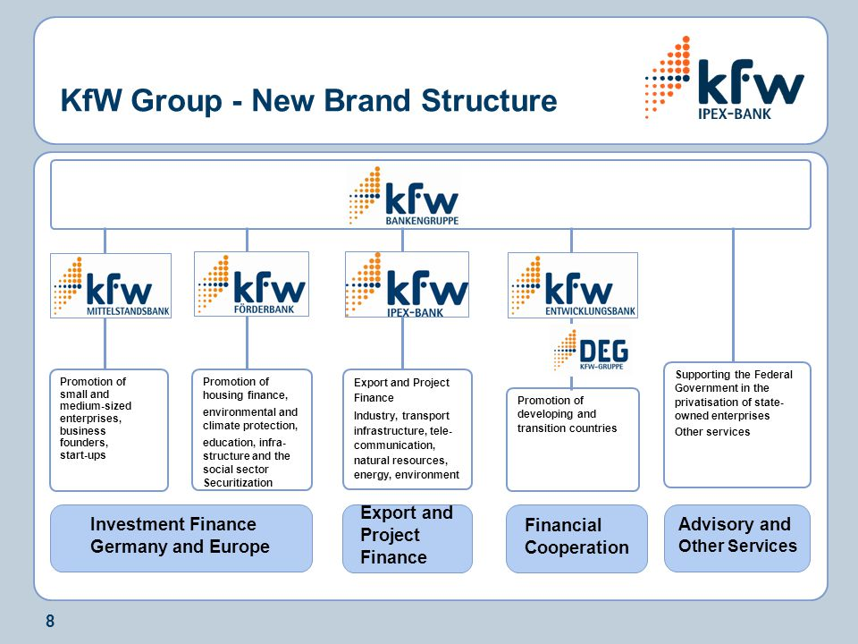 KfW Group - New Brand Structure