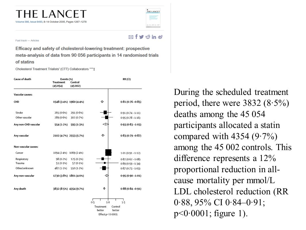 During the scheduled treatment period, there were 3832 (8·5%) deaths among the 45 054 participants allocated a statin compared with 4354 (9·7%) among the 45 002 controls.