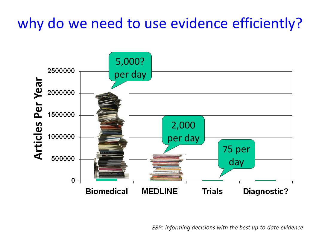 why do we need to use evidence efficiently