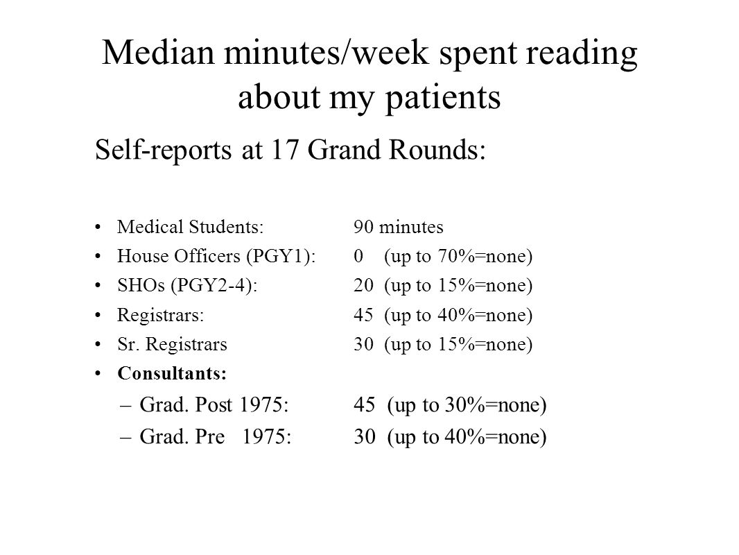 Median minutes/week spent reading about my patients