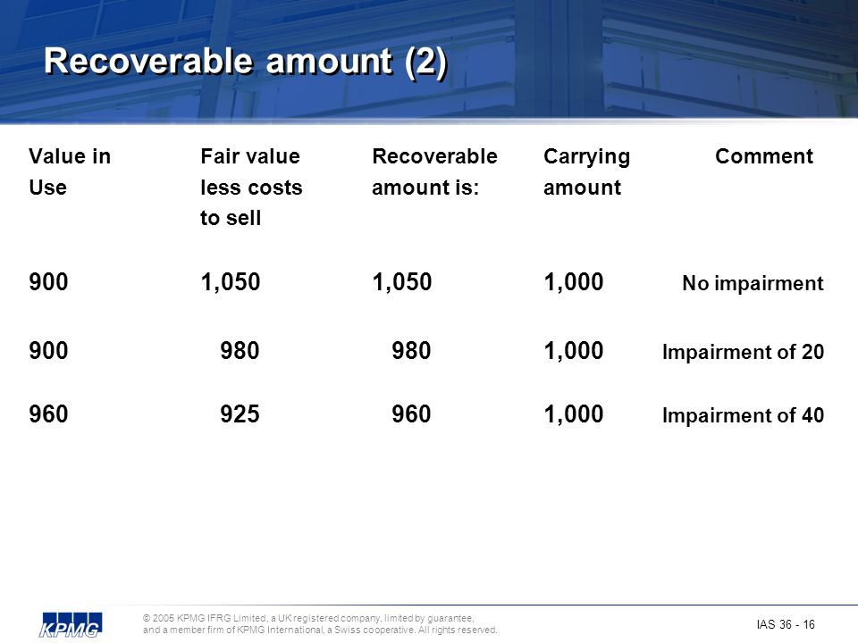 Recoverable amount (2) 900 1,050 1,050 1,000 No impairment