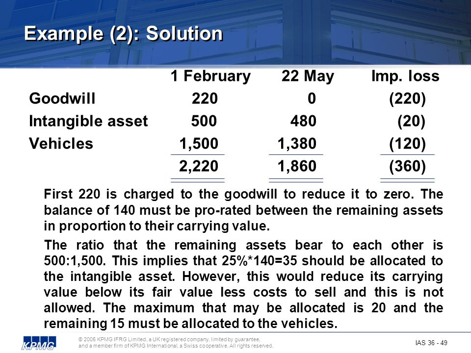 Example (2): Solution 1 February 22 May Imp. loss Goodwill 220 0 (220)