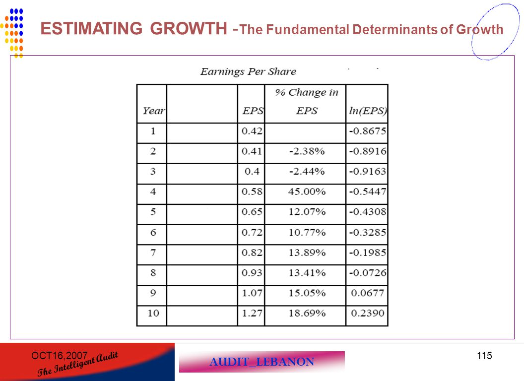 ESTIMATING GROWTH -The Fundamental Determinants of Growth