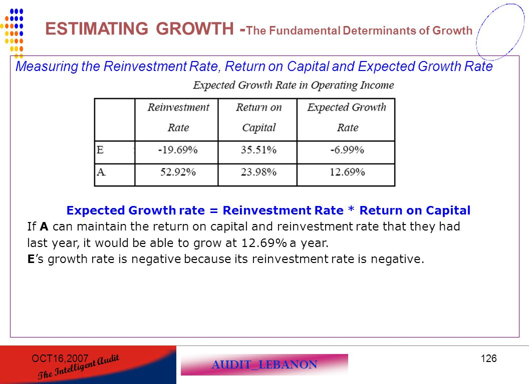 Expected Growth rate = Reinvestment Rate * Return on Capital