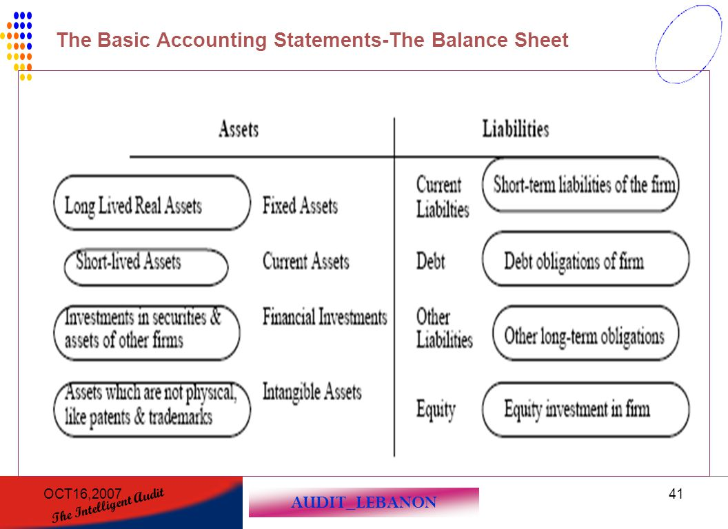 The Basic Accounting Statements-The Balance Sheet