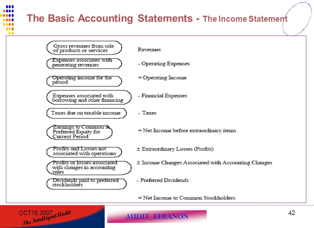 The Basic Accounting Statements - The Income Statement