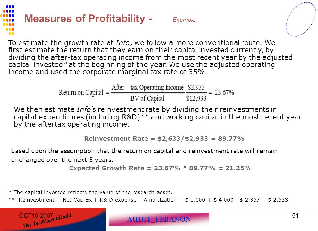 Measures of Profitability - Example