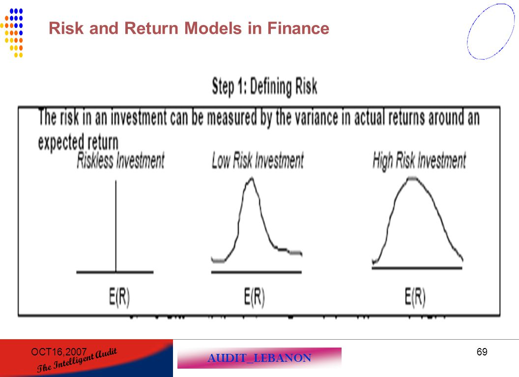 Risk and Return Models in Finance