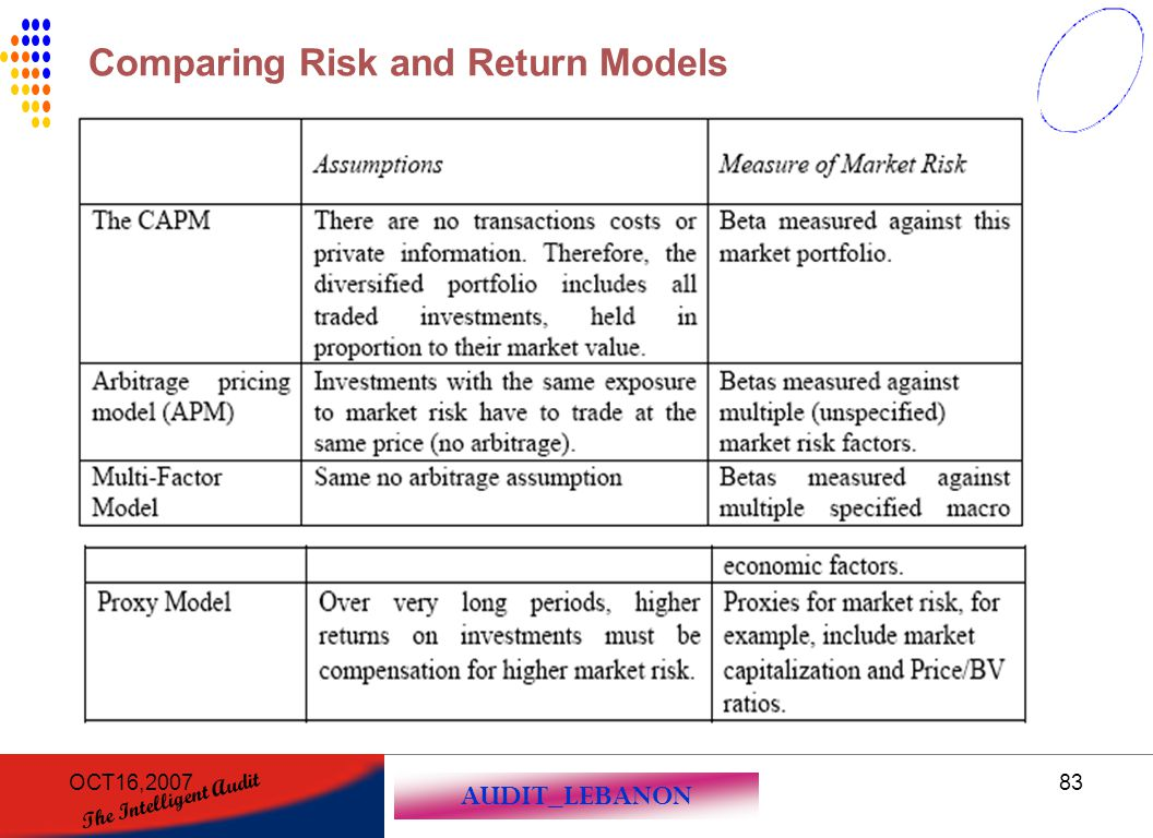 Comparing Risk and Return Models