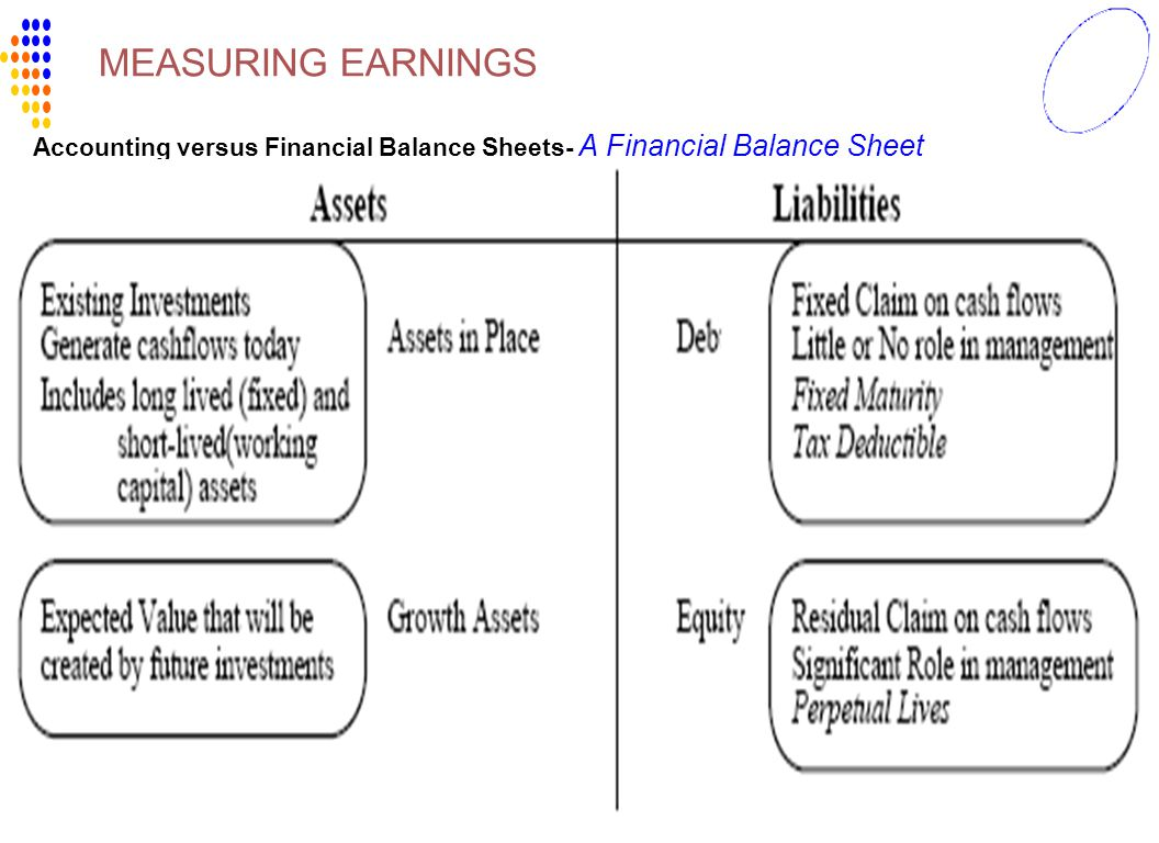 MEASURING EARNINGS Accounting versus Financial Balance Sheets- A Financial Balance Sheet OCT16,2007
