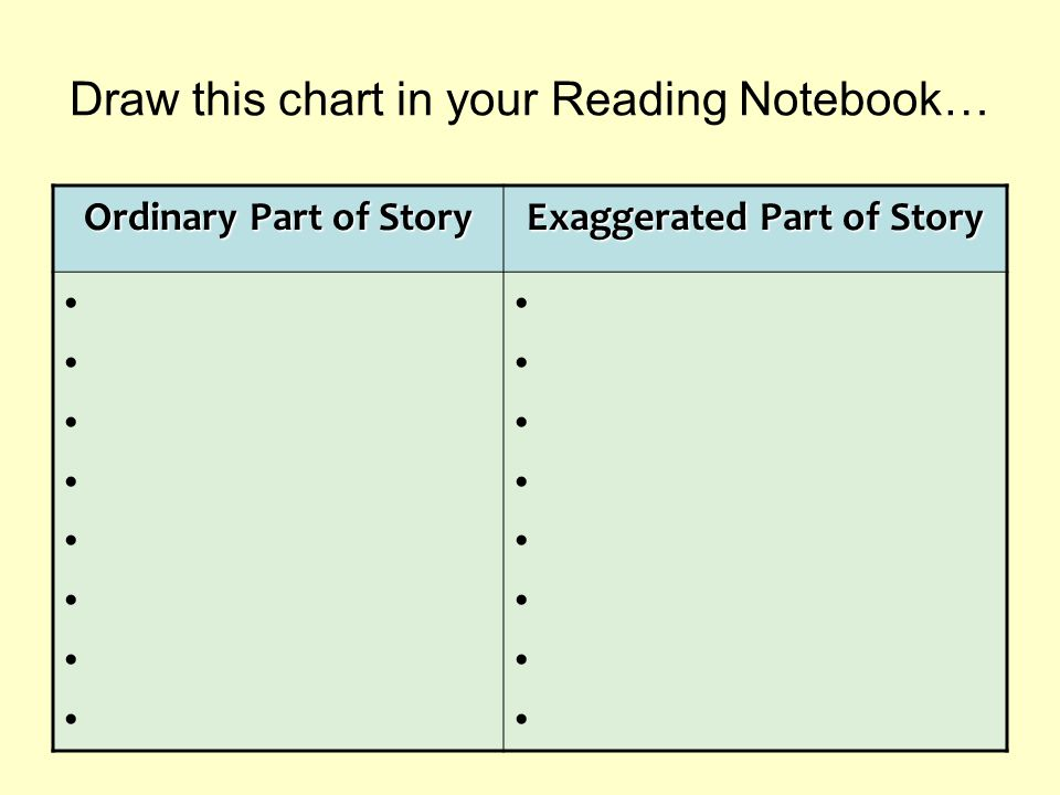Draw this chart in your Reading Notebook…