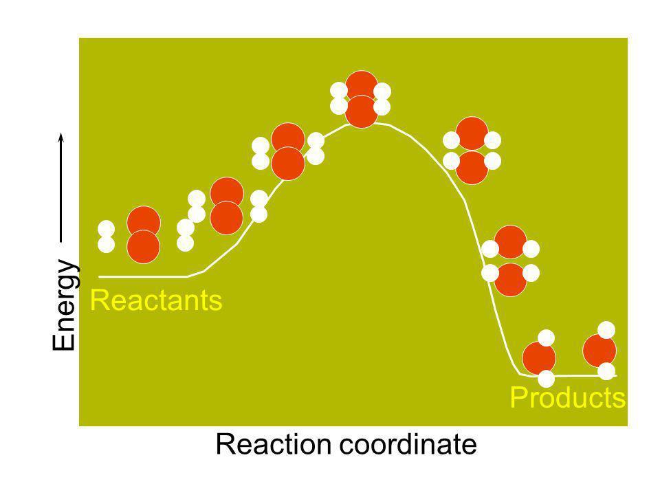 Energy Reactants Products Reaction coordinate