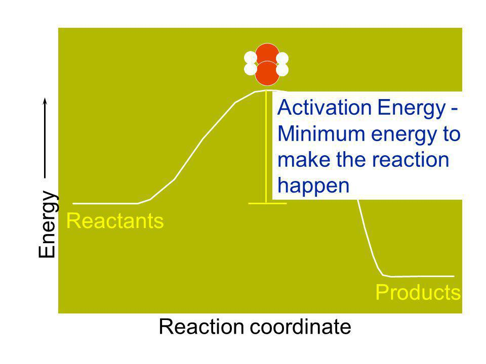 Activation Energy - Minimum energy to make the reaction happen