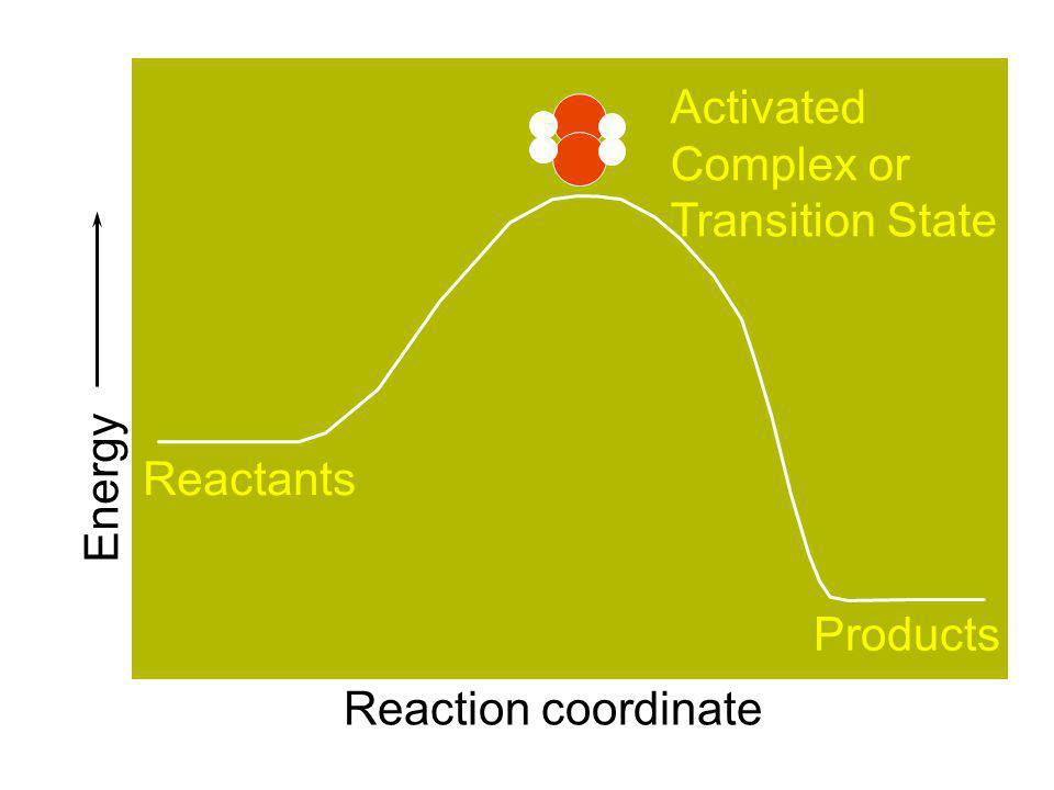 Activated Complex or Transition State