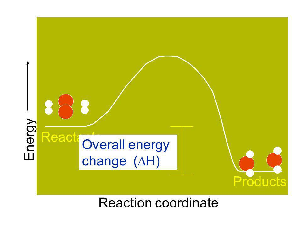 Energy Reactants Overall energy change (DH) Products Reaction coordinate