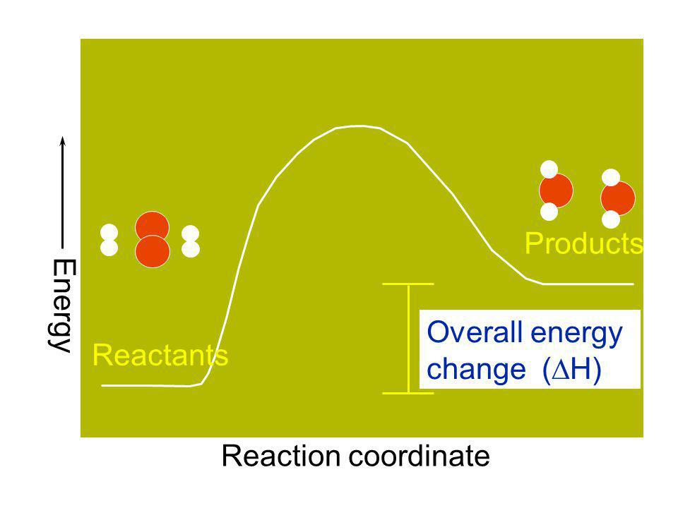 Products Energy Overall energy change (DH) Reactants Reaction coordinate