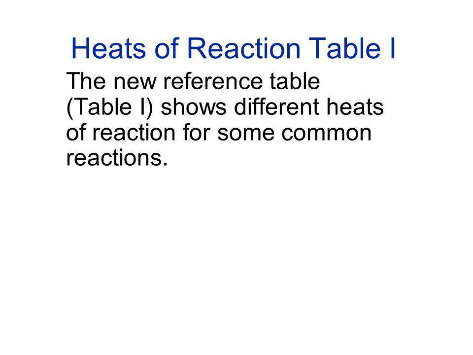 Heats of Reaction Table I