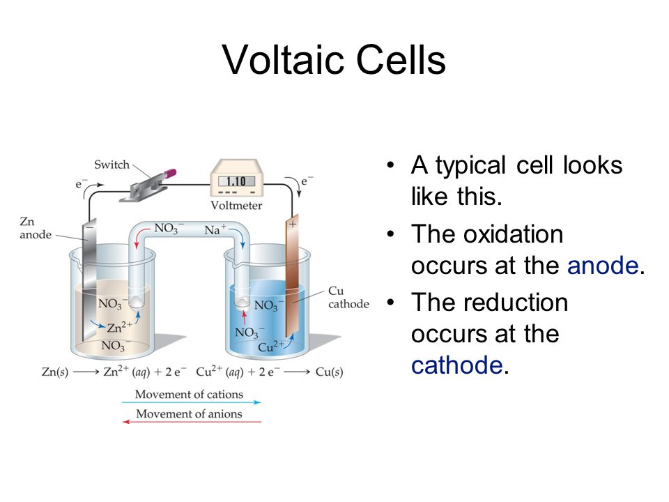 Voltaic Cells A typical cell looks like this.