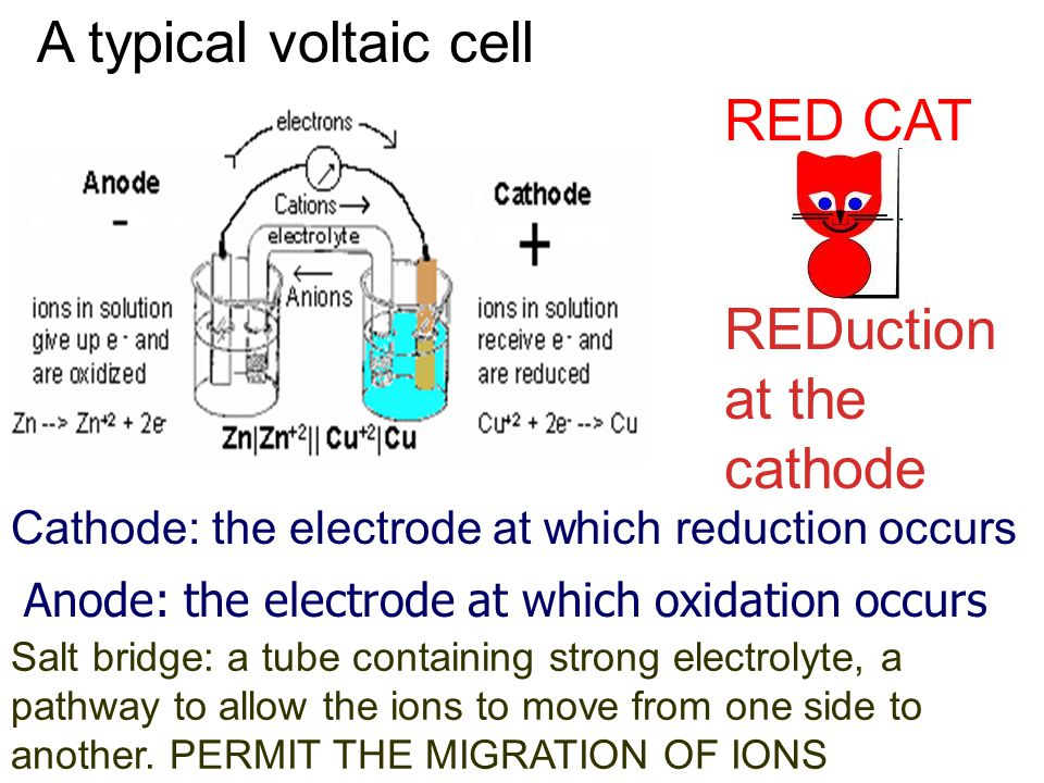 REDuction at the cathode