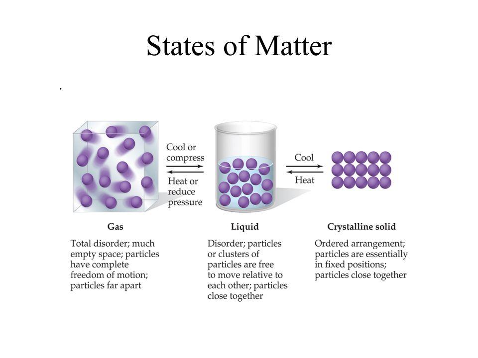 States of Matter .