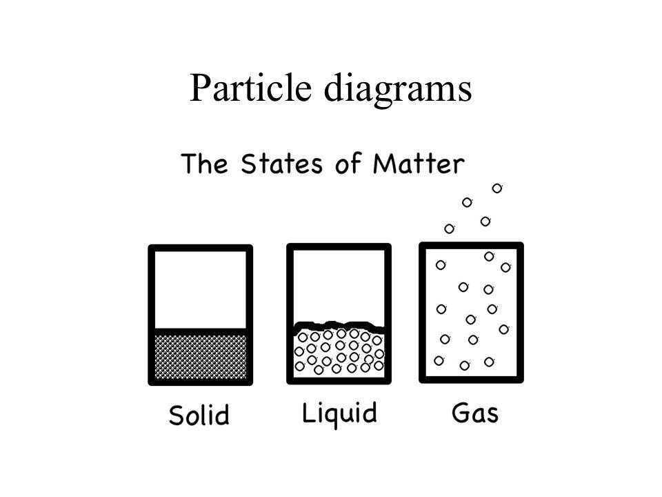 Particle diagrams
