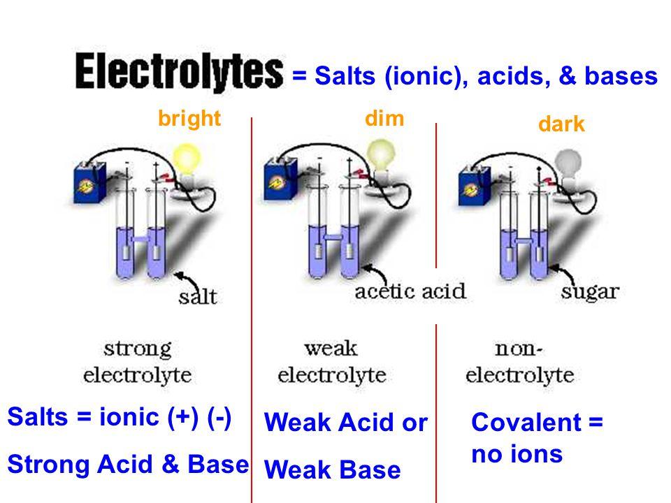 Solutions = Salts (ionic), acids, & bases Salts = ionic (+) (-)