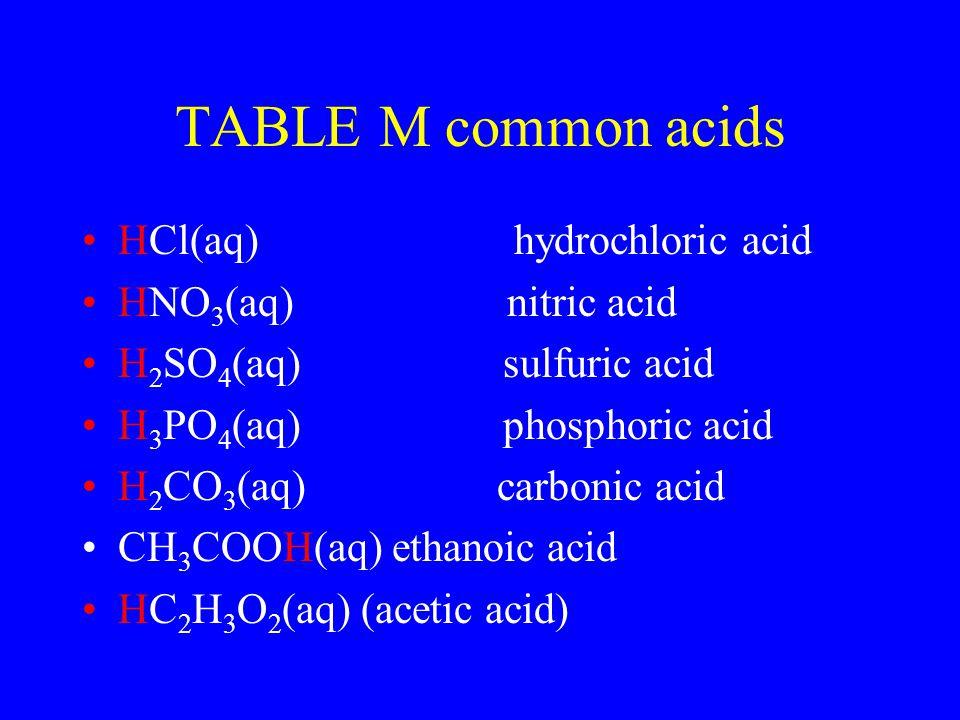 TABLE M common acids HCl(aq) hydrochloric acid HNO3(aq) nitric acid