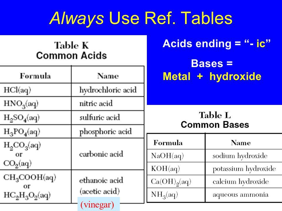 Always Use Ref. Tables Acids ending = - ic Bases = Metal + hydroxide