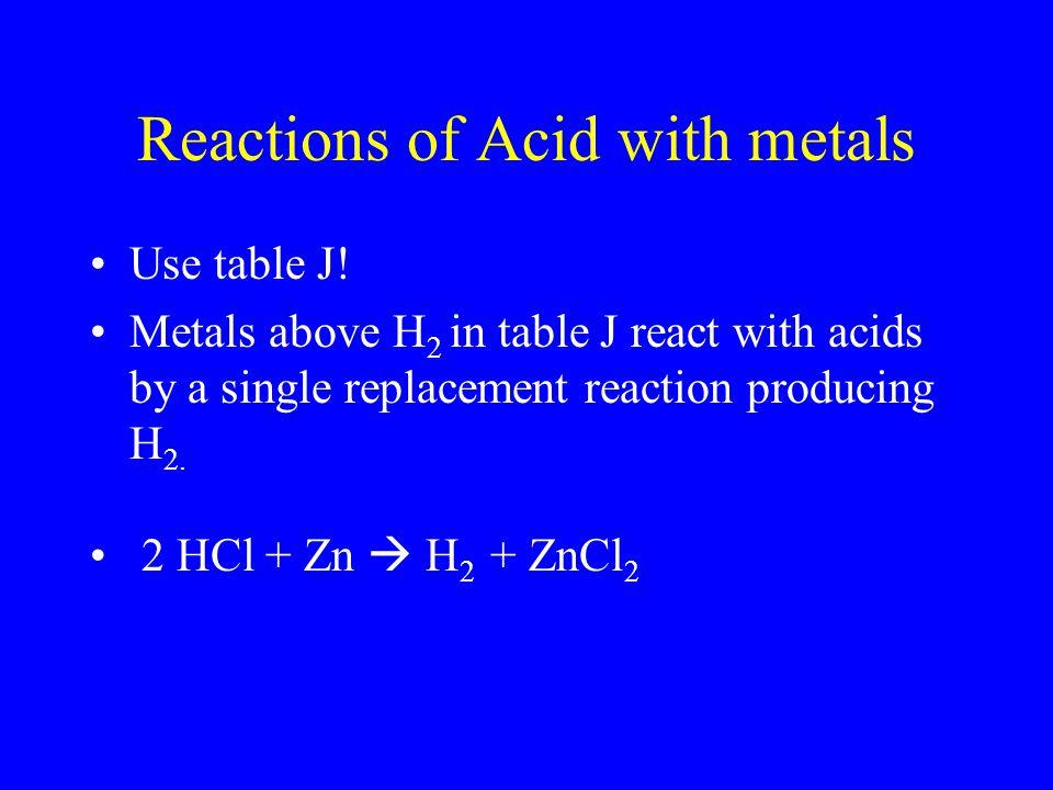 Reactions of Acid with metals