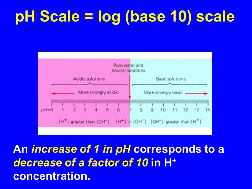 pH Scale = log (base 10) scale