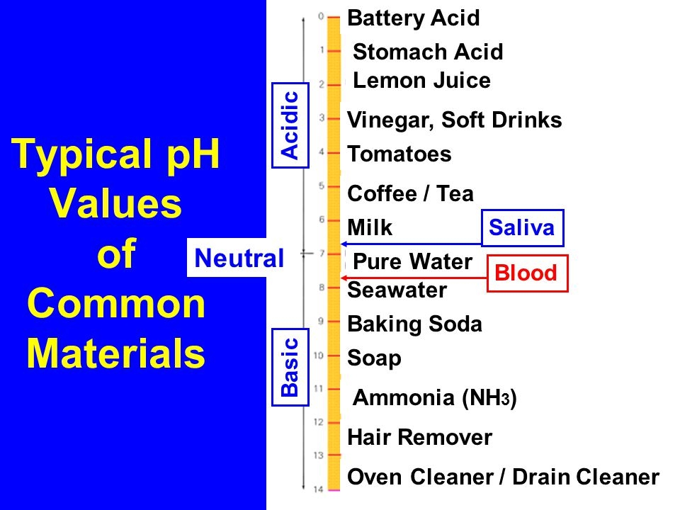 Typical pH Values of Common Materials