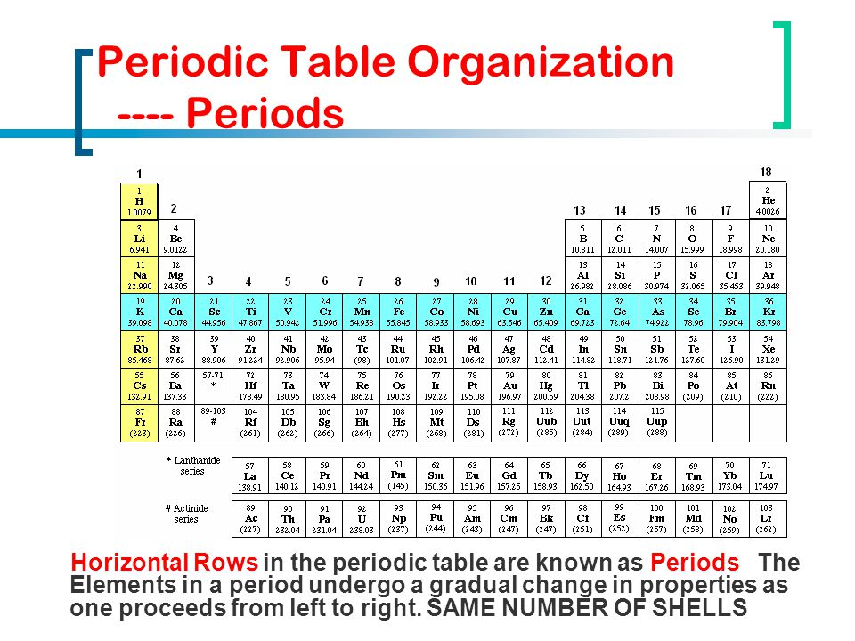 how to read the periodic table youtube
