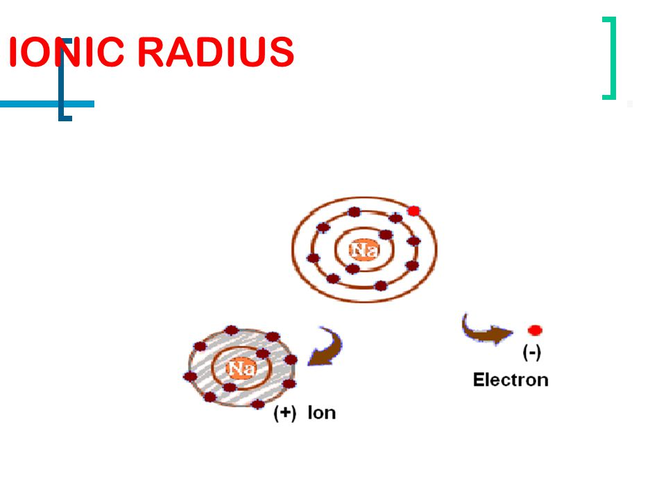IONIC RADIUS METALLIC Cations (positive ions) are smaller than their corresponding atoms because the ions have less electrons than the atom.