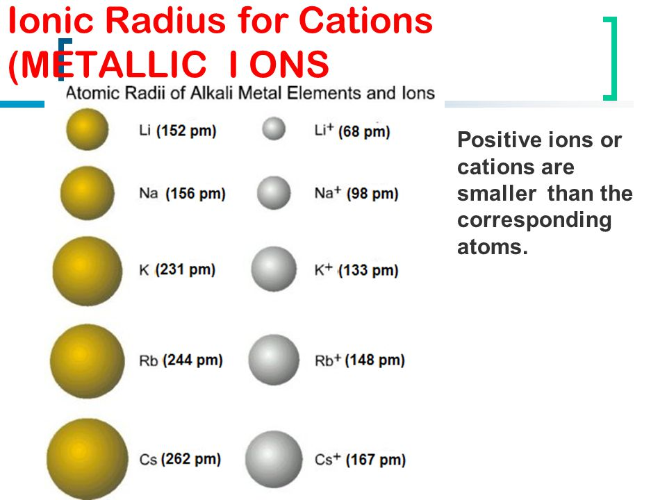 Ionic Radius for Cations (METALLIC I ONS