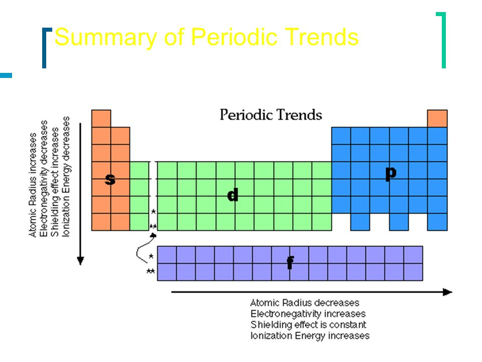 an experiment overview of ionization energy and metal reactivity trends Complete and detailed technical data about the element tin in the periodic table.