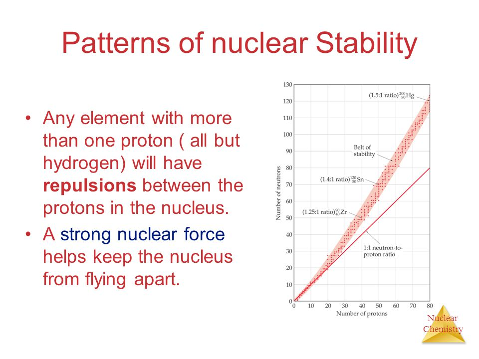Patterns of nuclear Stability