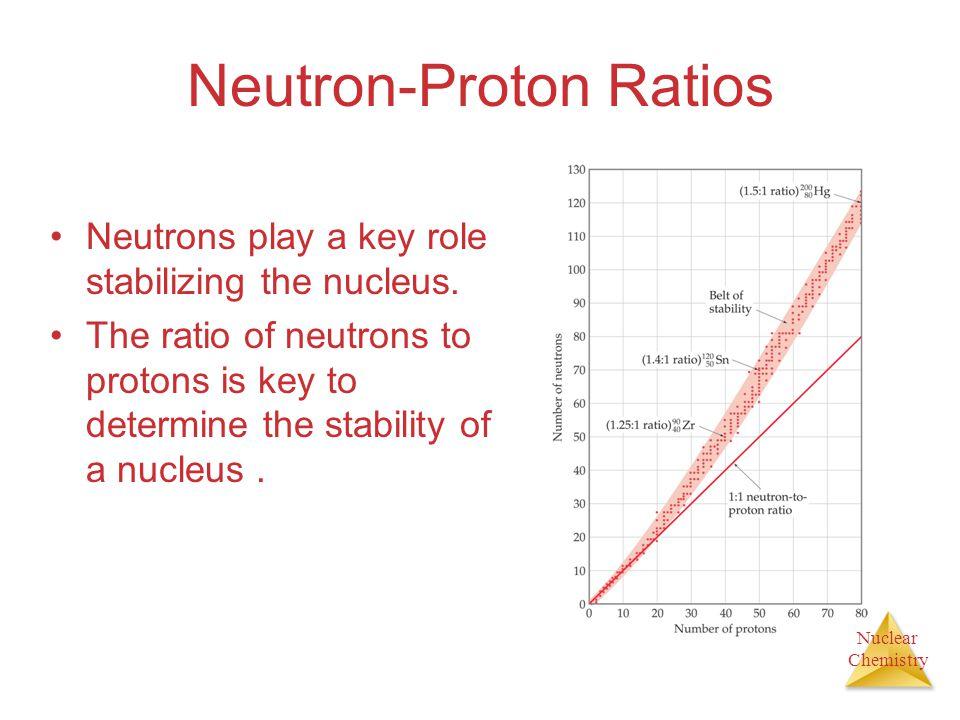 Neutron-Proton Ratios