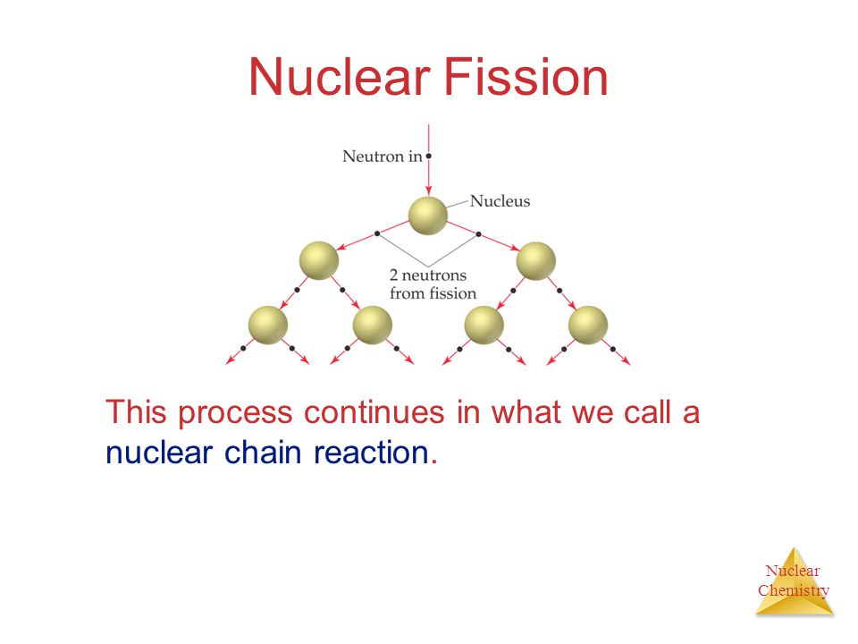 Nuclear Fission This process continues in what we call a nuclear chain reaction.