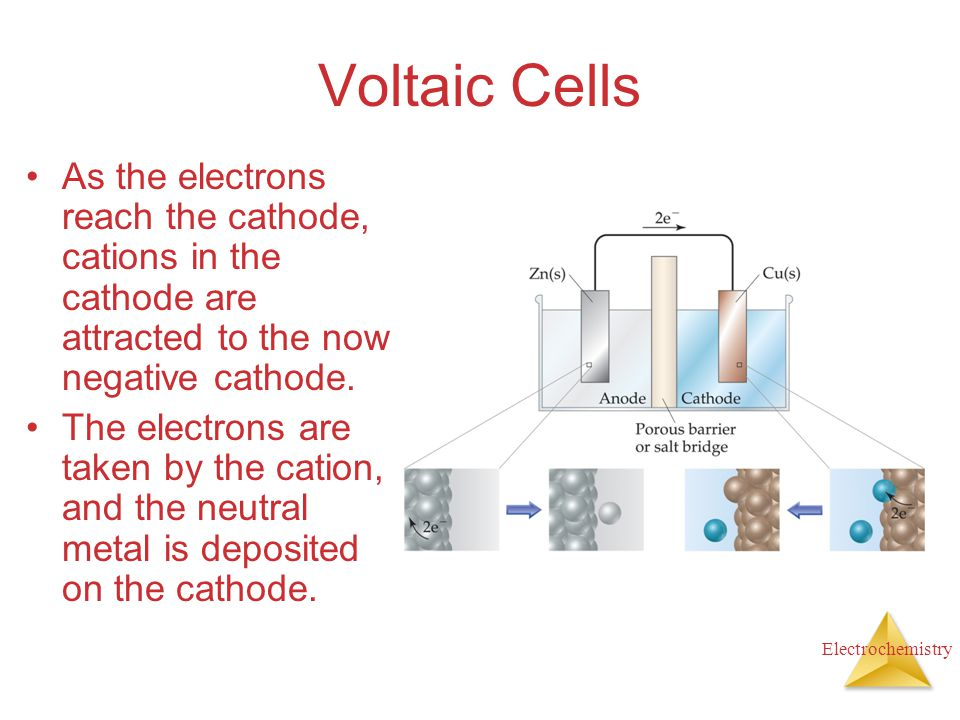 Voltaic Cells As the electrons reach the cathode, cations in the cathode are attracted to the now negative cathode.