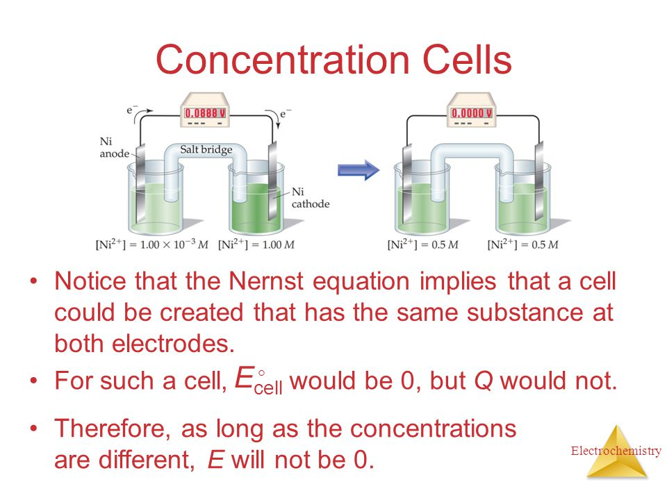 Concentration Cells Ecell 