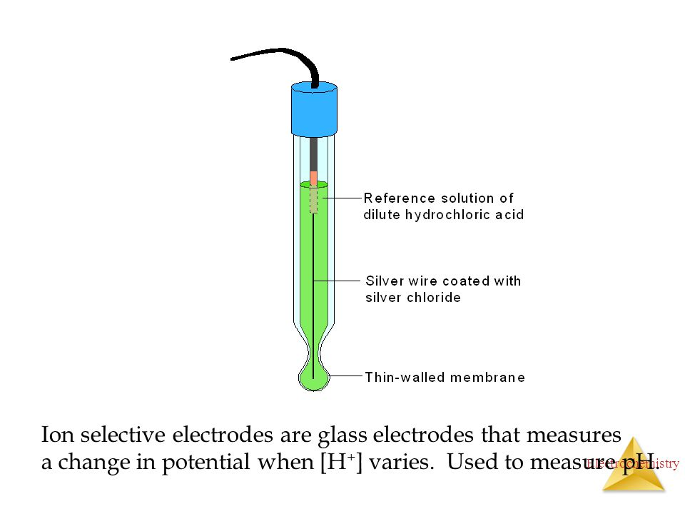 Ion selective electrodes are glass electrodes that measures